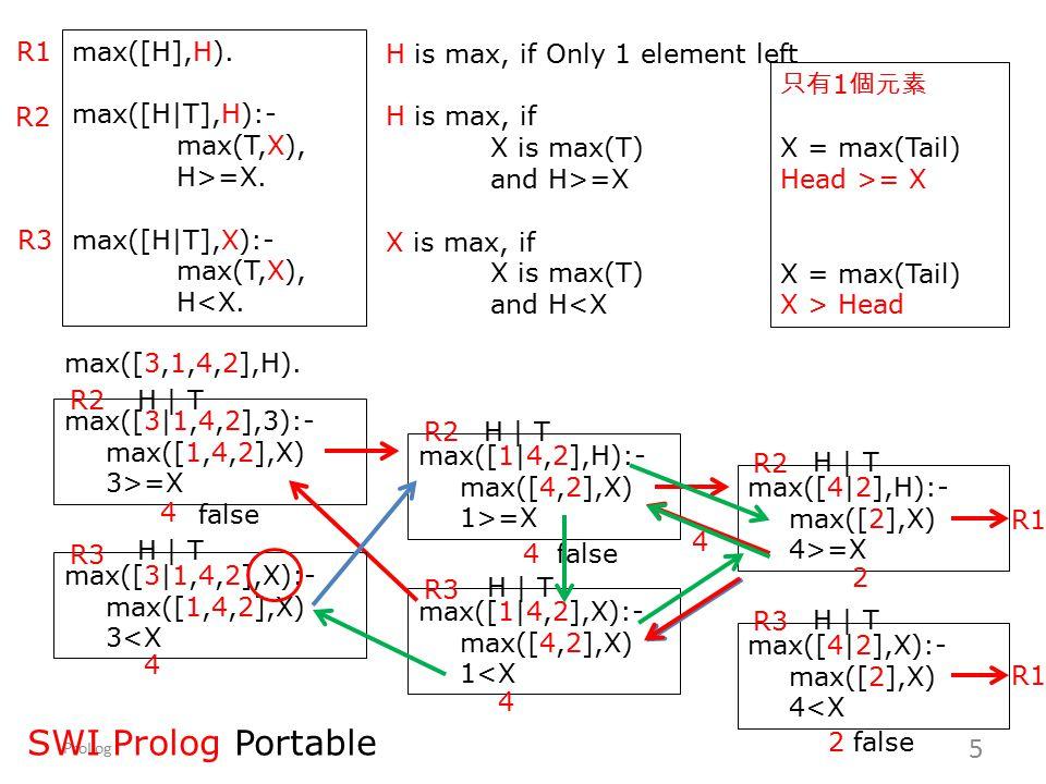 SWI Prolog Portable R1 max([H],H). max([H|T],H):- max(T,X), H>=X.